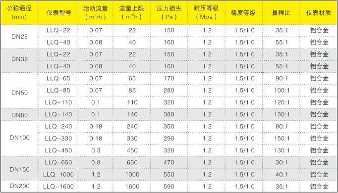 LLQ型气体腰轮流量计型号规格